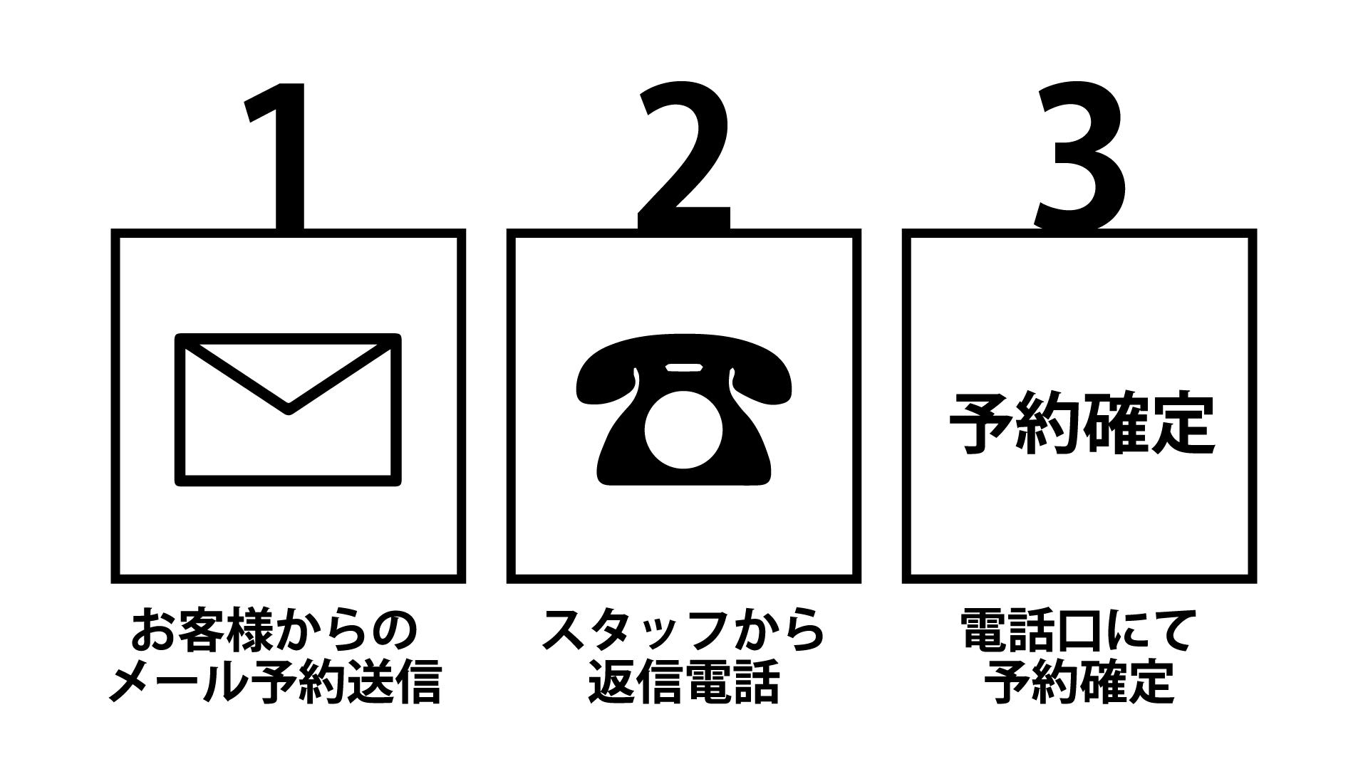 1.お客様からのメール予約送信 2.スタッフから返信電話 3.電話口にて予約確定